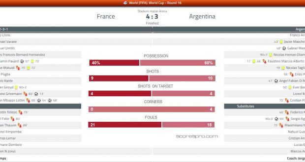 France vs Argentina Football Results - FIFA World Cup 2018 round of 16